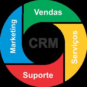 Ciclo CRM - Gerenciamento do Relacionamento com o Cliente